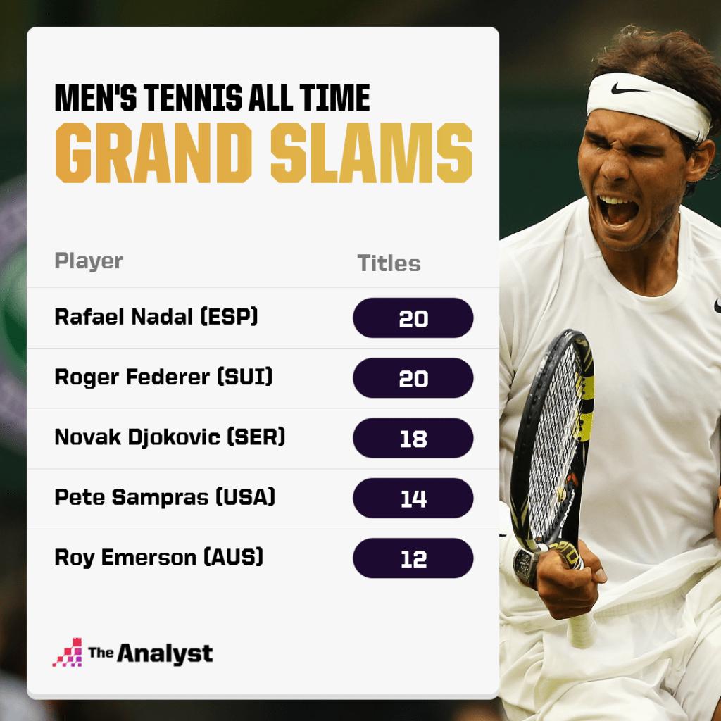Men's Grand Slams All time