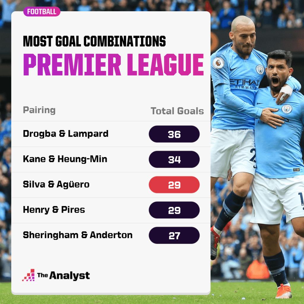 premier league goal combinations