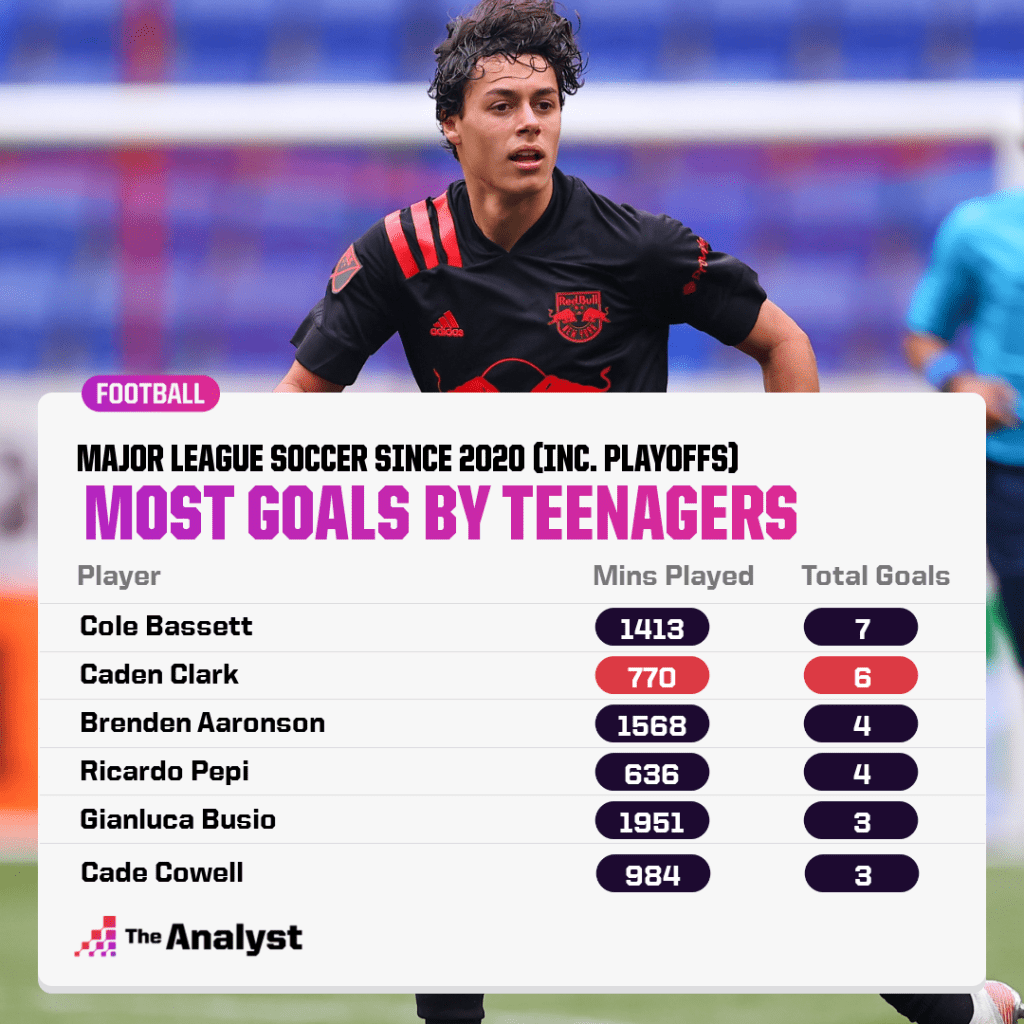 Most MLS Goals by Teens