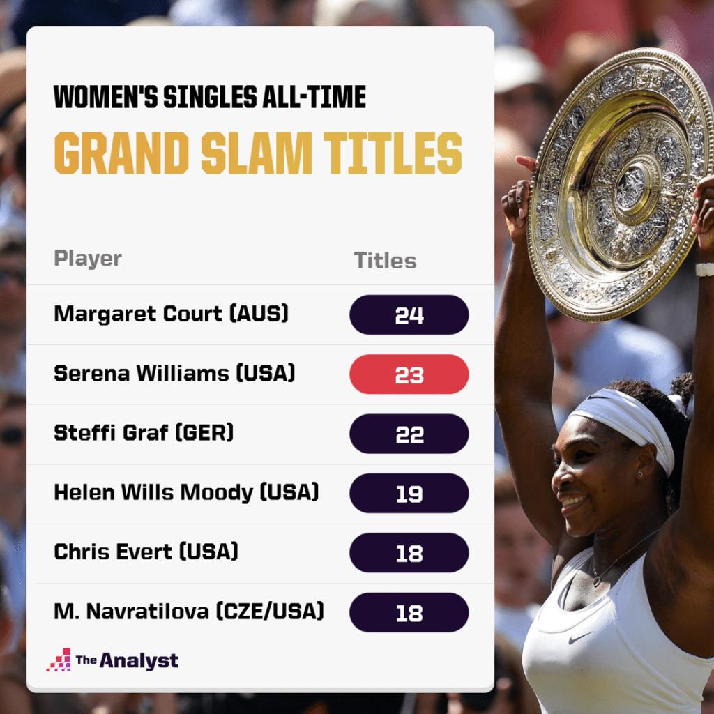 Most Grand Slam Titles Women's Singles