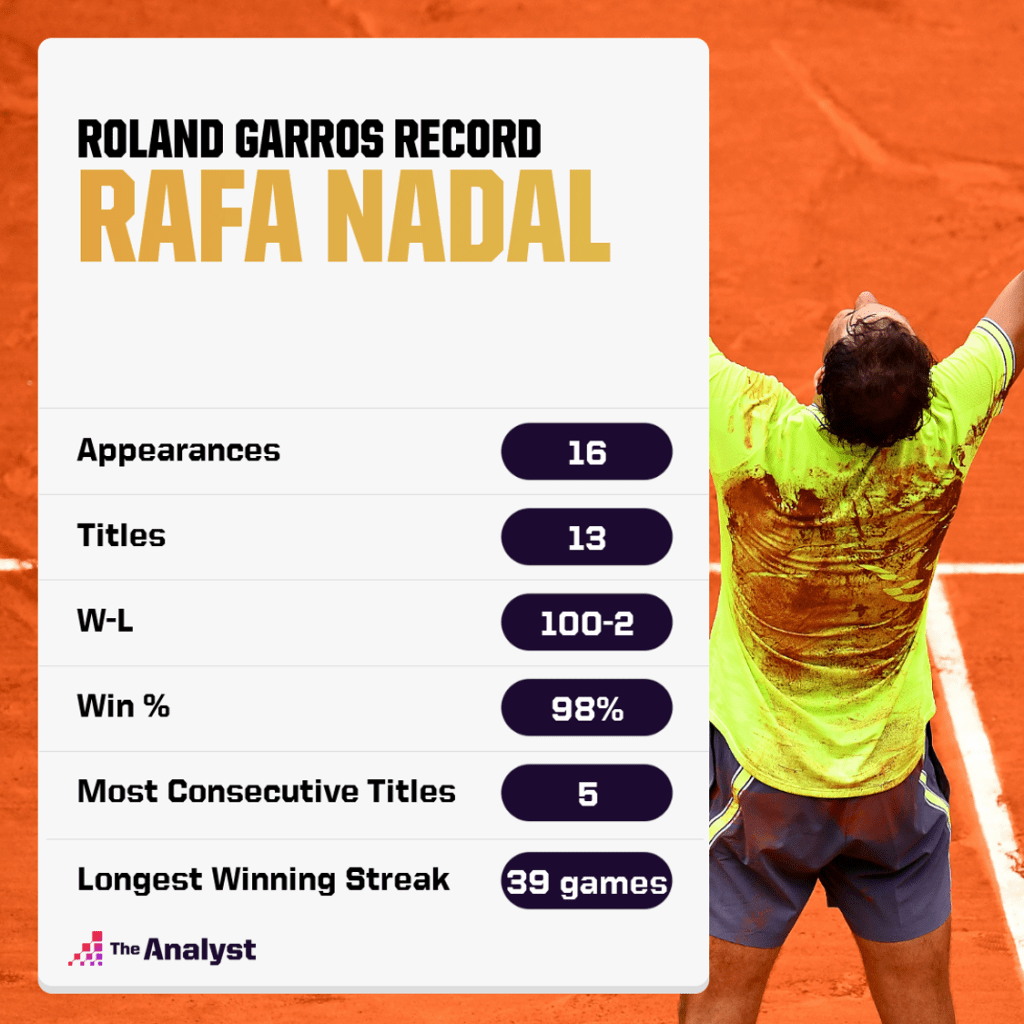 Nadal Record at Roland Garros - French Open