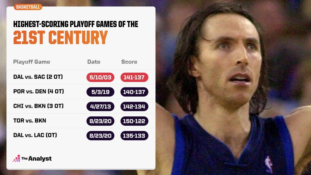 Highest Scoring Playoff Games of the 21st Century