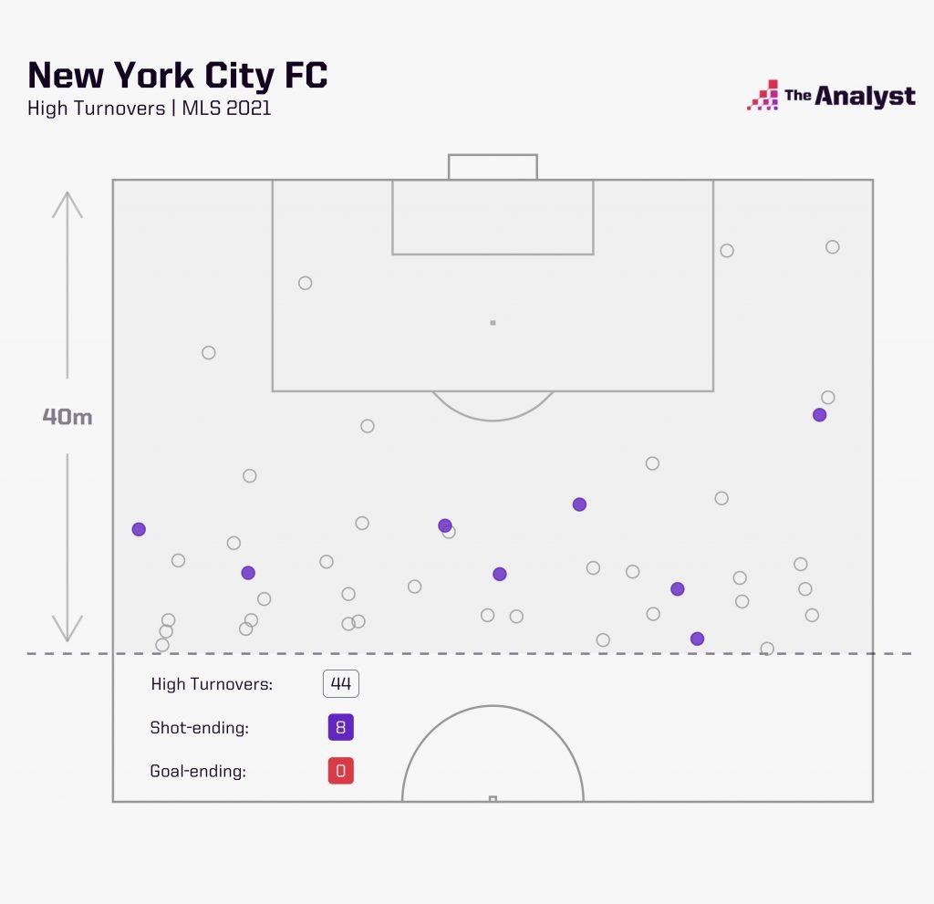 New York City FC's pressing game in MLS 2021