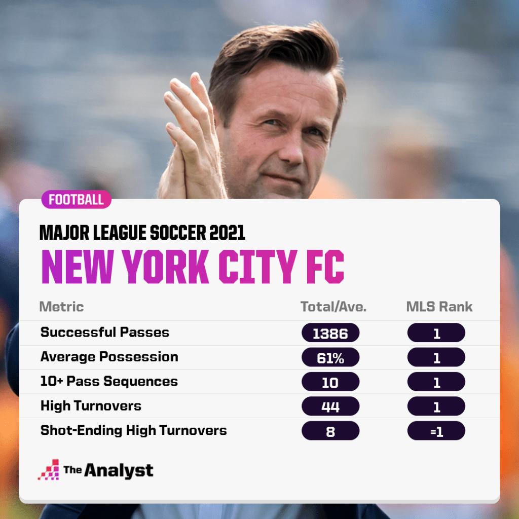 New York City FC's impressive start to MLS 2021