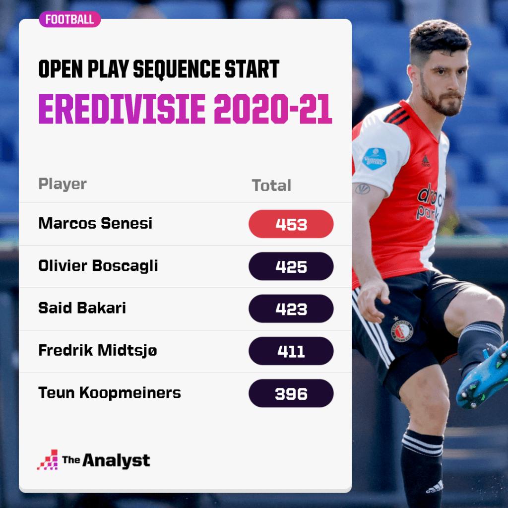 Eredivisie open play sequence starts