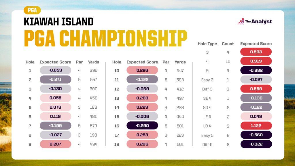 PGA Championship expected score