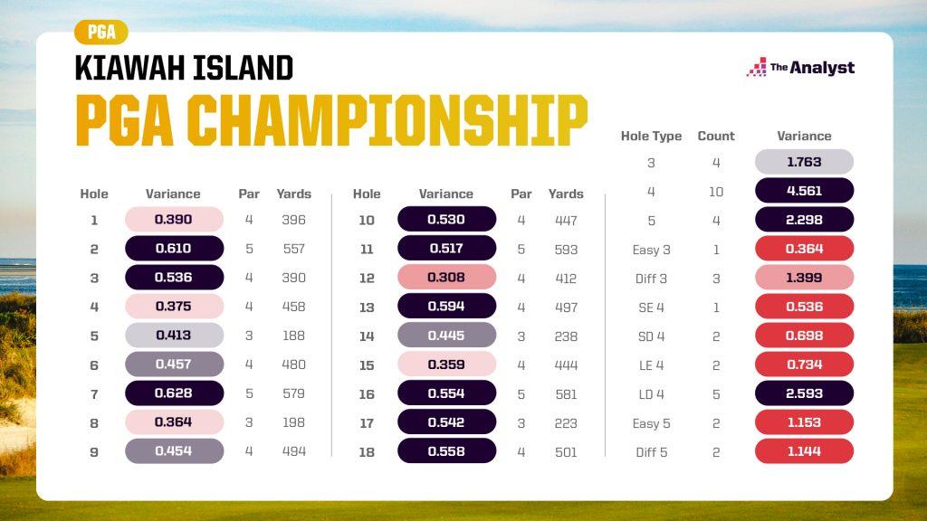 PGA Championship expected variances hole-by-hole