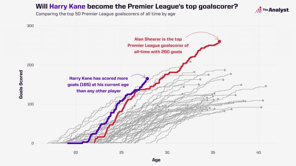 Premier League all-time scorers by age