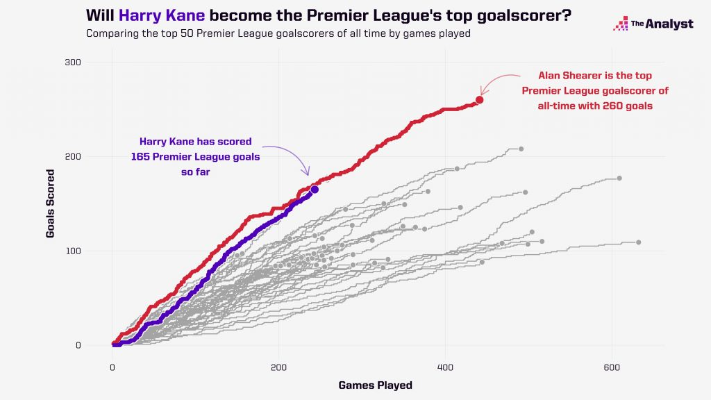 Premier League all-time scorers by games played