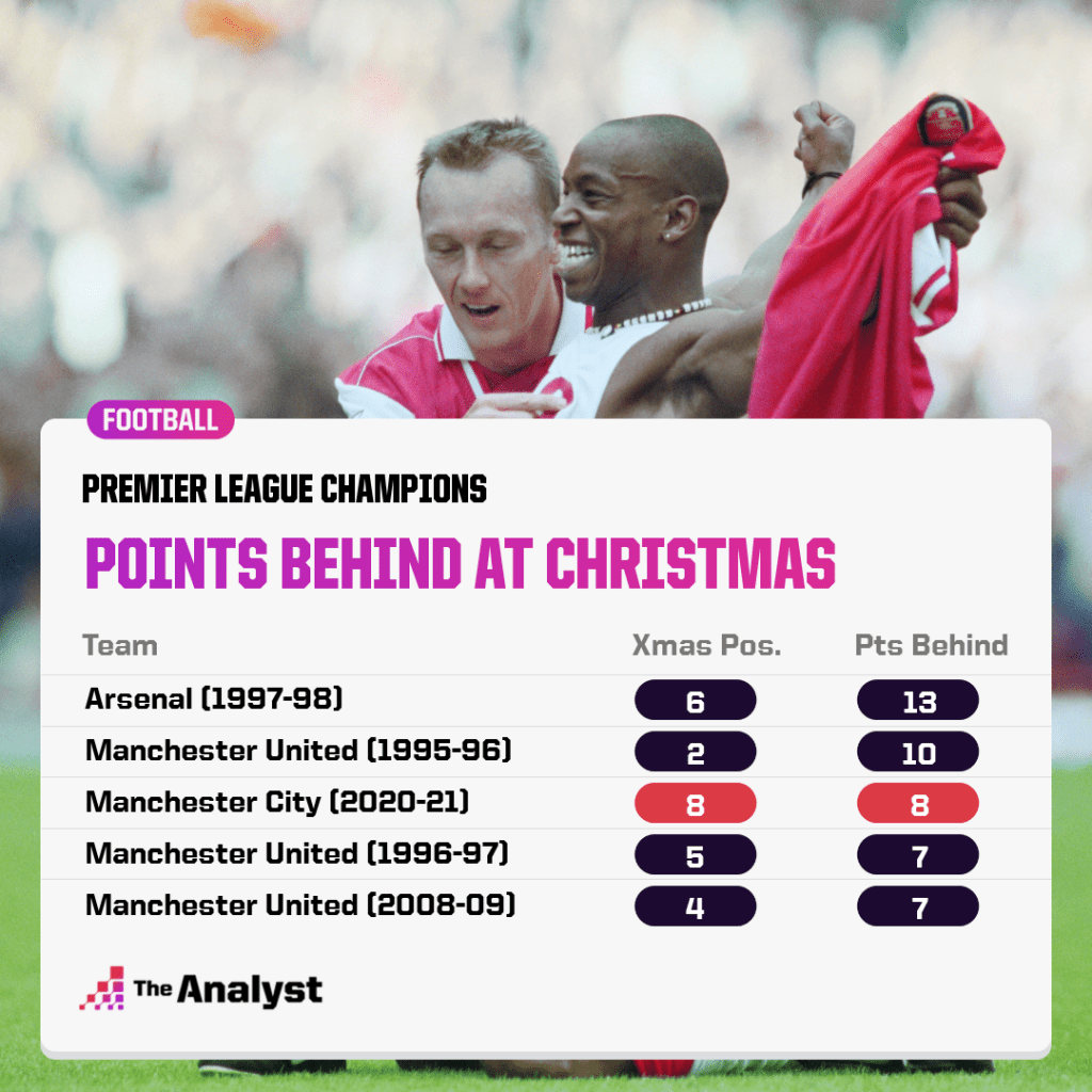 Premier League Champions - Points Behind at Christmas