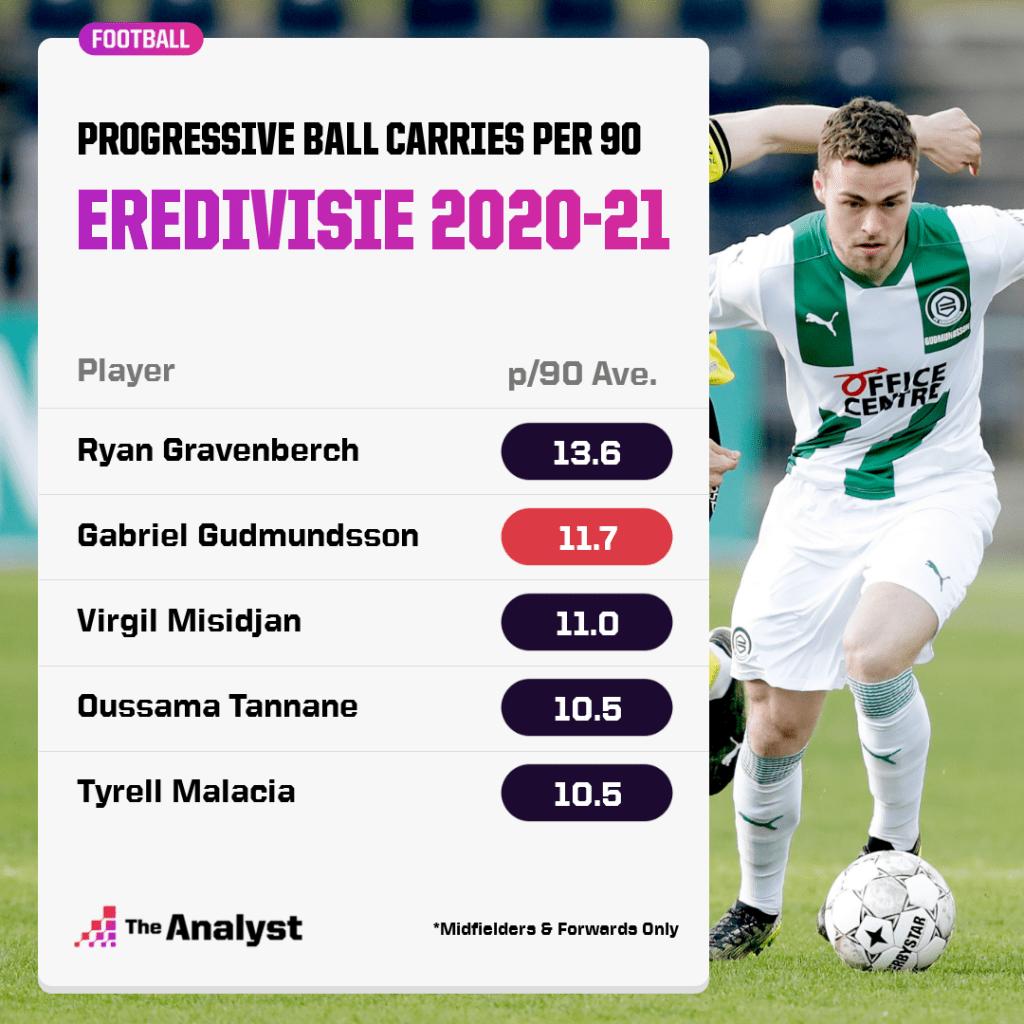Eredivisie ball carries 2020-21