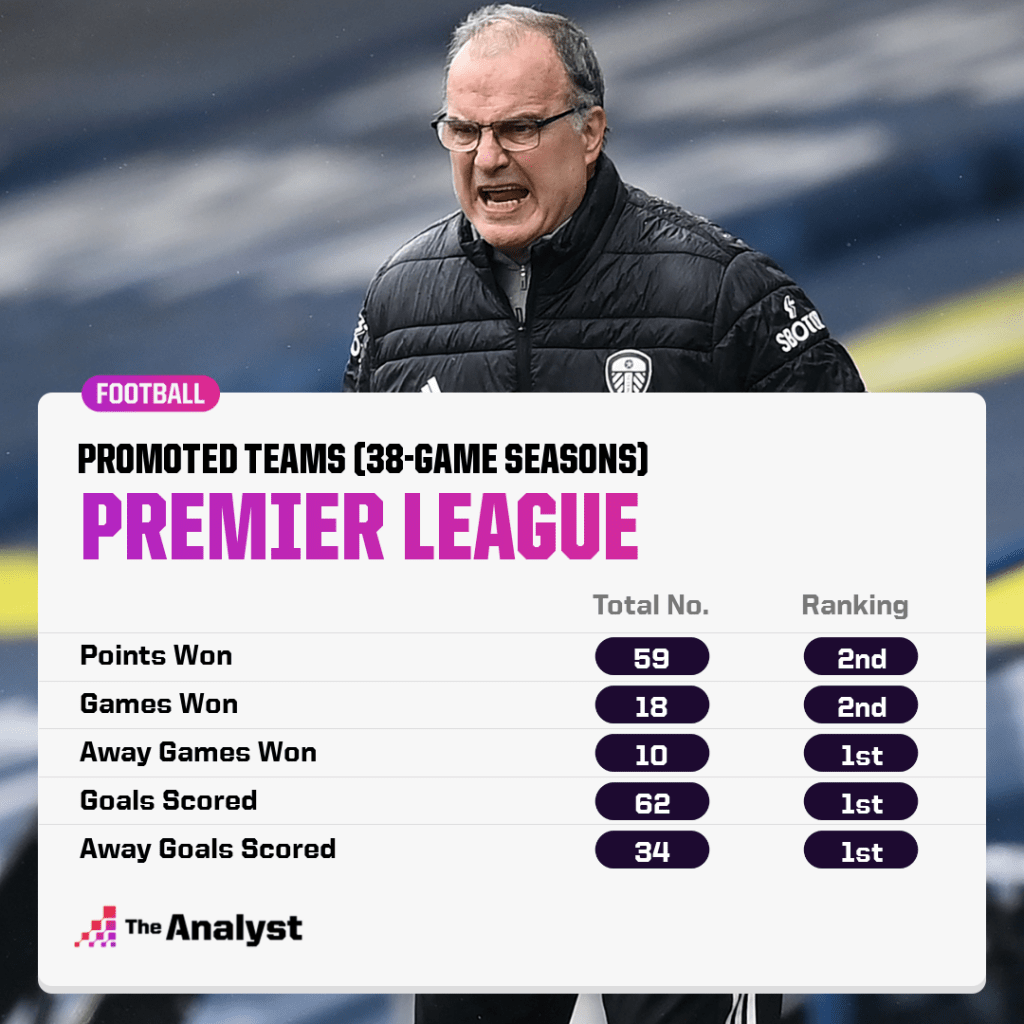 best promoted teams in the premier league