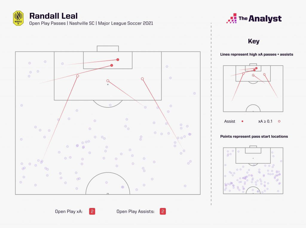 randall leal expected assists