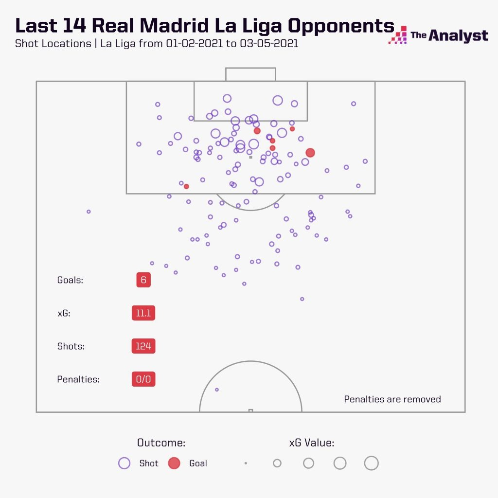 Real Madrid's Last 14 Opponents