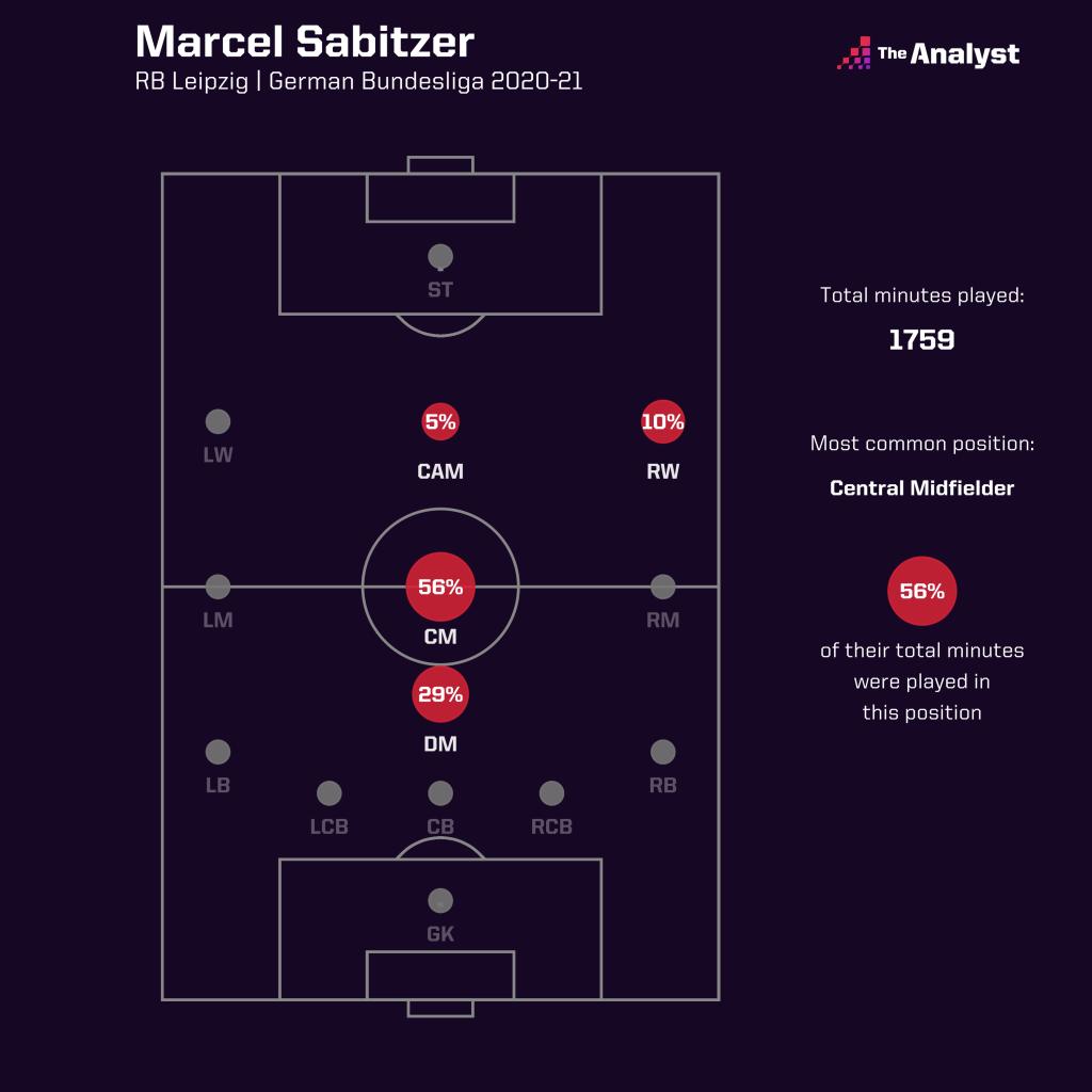 Sabitzer is a versatile midfielder