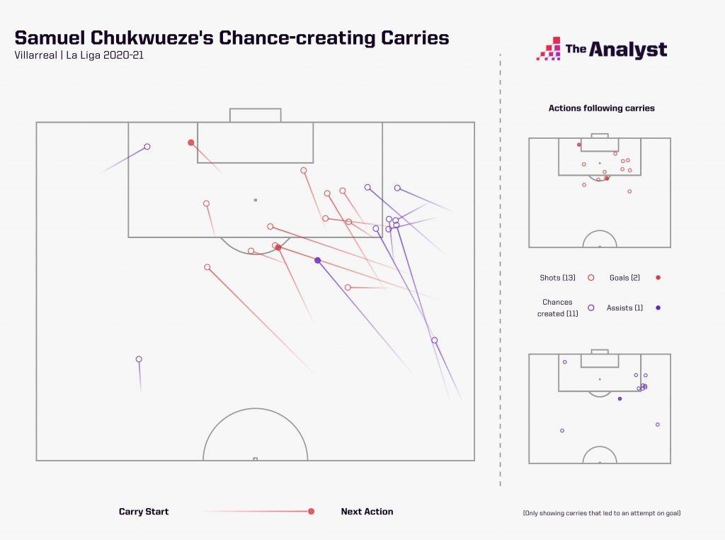 Samuel Chukwueze's La Liga carries