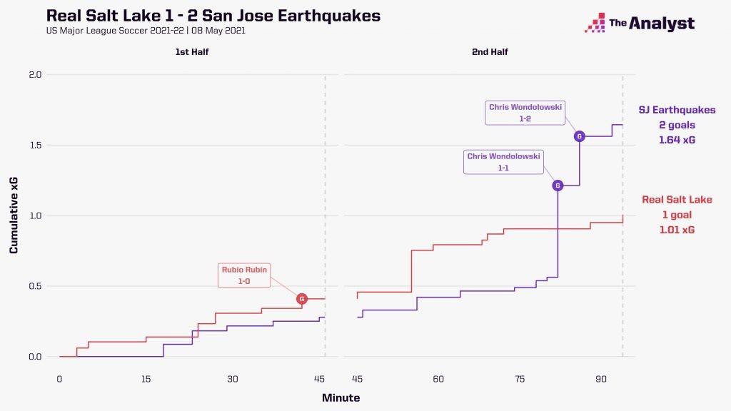 San Jose Earthquakes Real Salt Lake