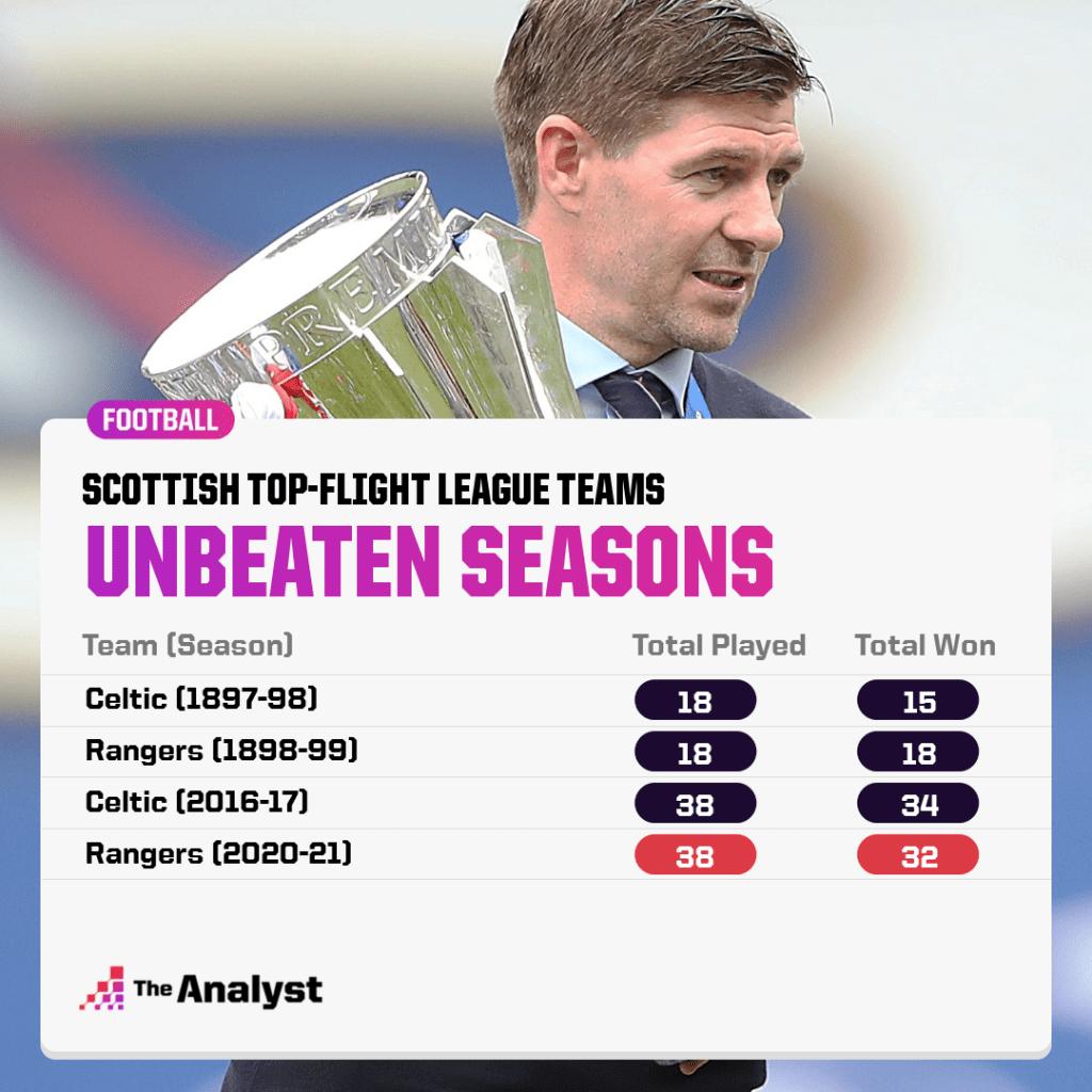 unbeaten scottish league seasons