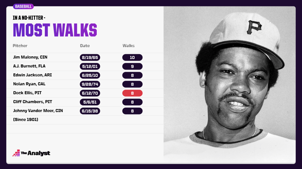 Most walks in a no-hitter