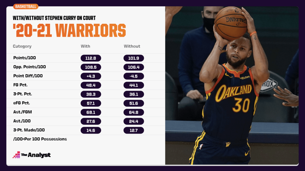 The Warriors with and without Stephen Curry