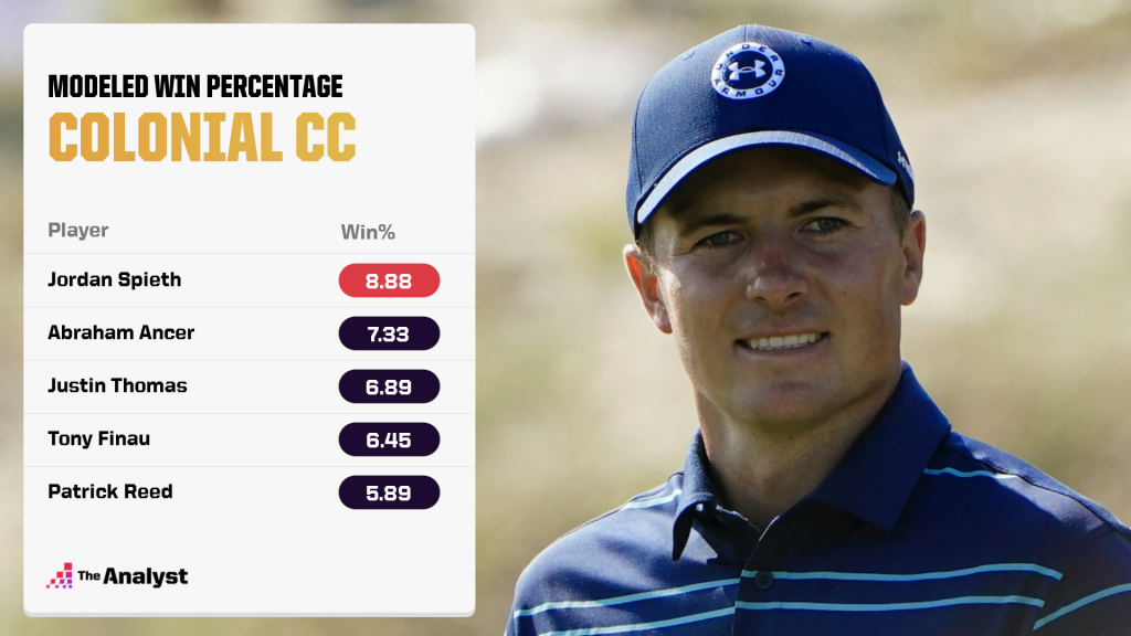 Modeled Win percentage for the Charles Schwab Challenge