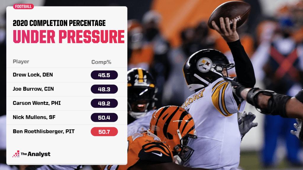 Big Ben under pressure