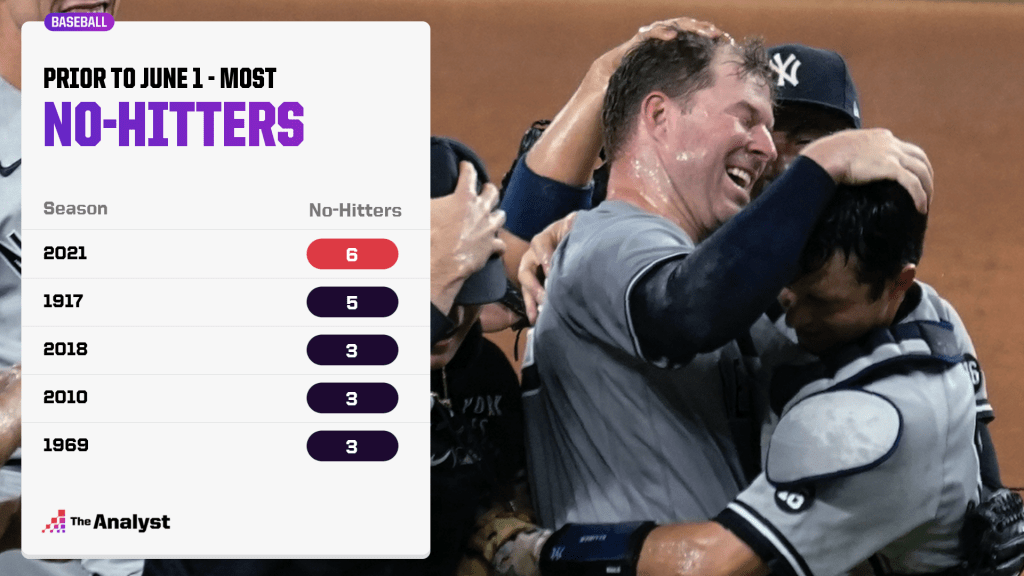 No-hitters before June 1