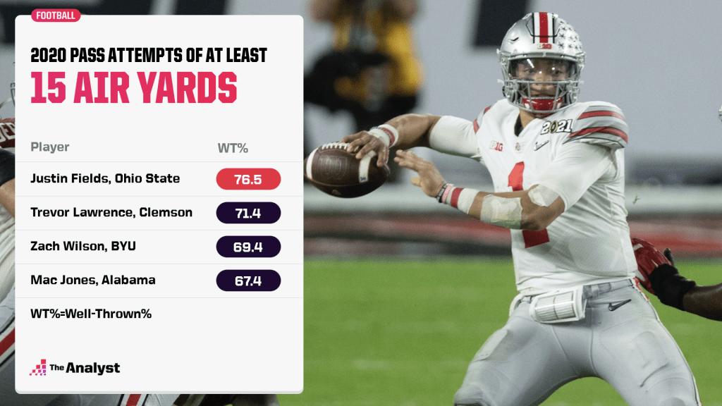 Justin Fields well-thrown percentage