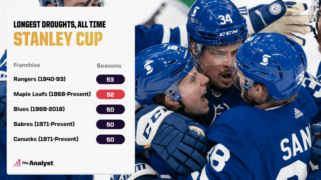 longest droughts without a Stanley cup title