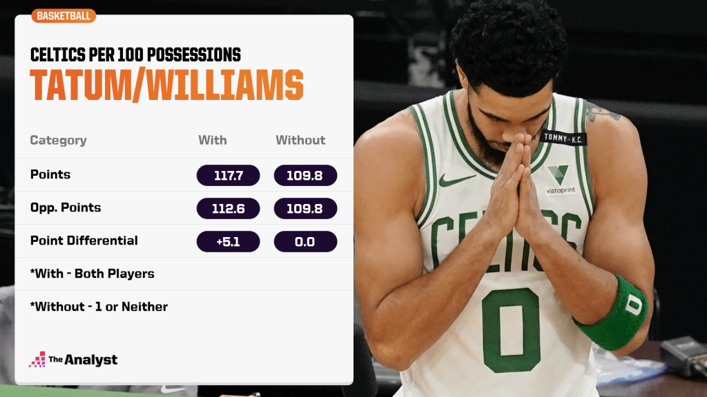 Jayson Tatum and Robert Williams on and off the court