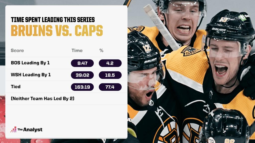 Time spent leading Boston-washington series