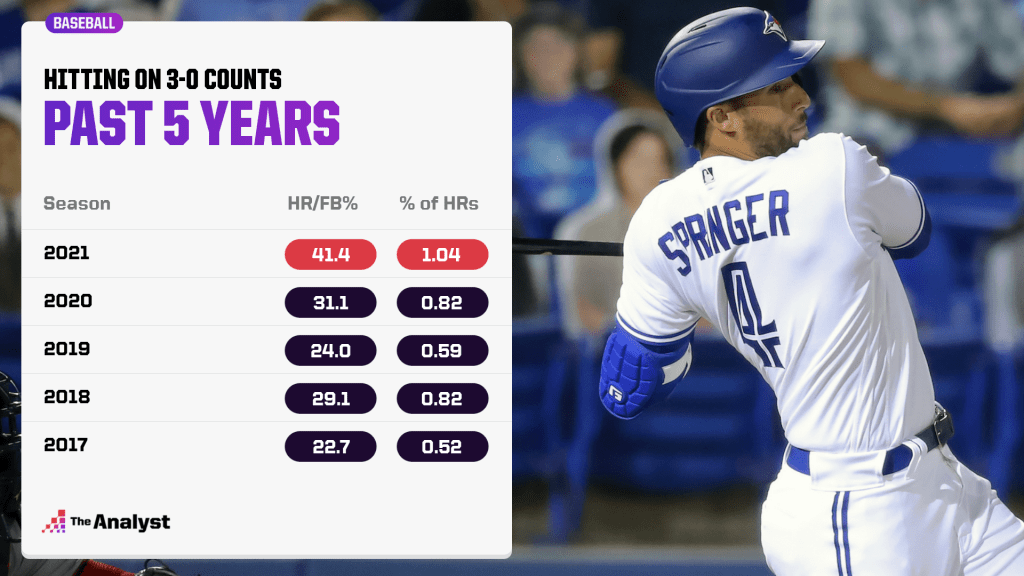 Hitting on 3-0 counts over the past five seasons