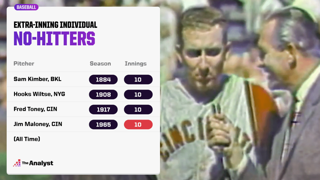 Extra-inning individual no-hitters