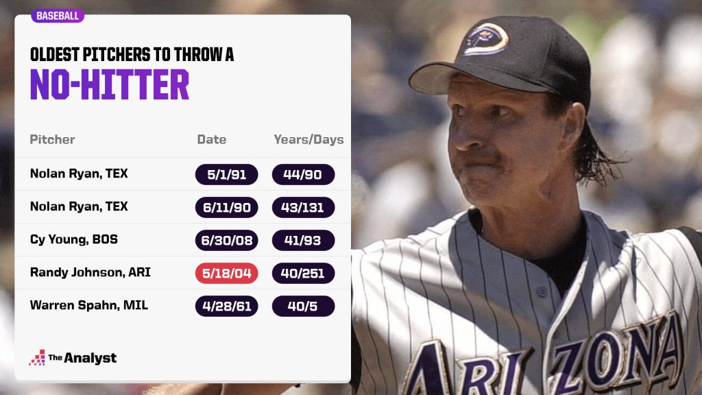 oldest pitchers to throw a no-hitter