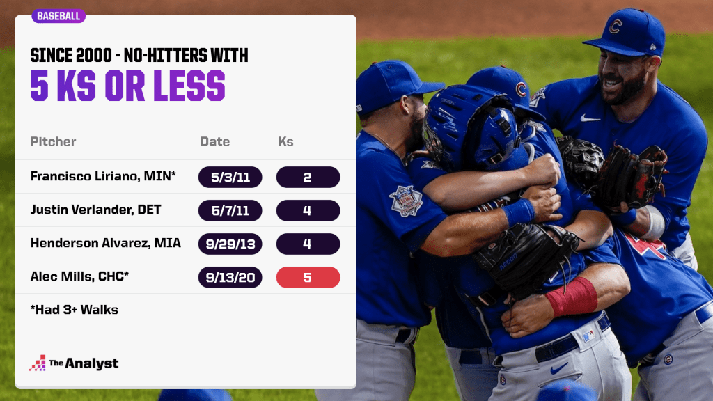 No-hitters with 5 strikeouts or less