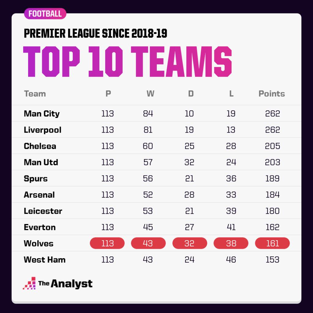 top 10 pl teams since 2018-19