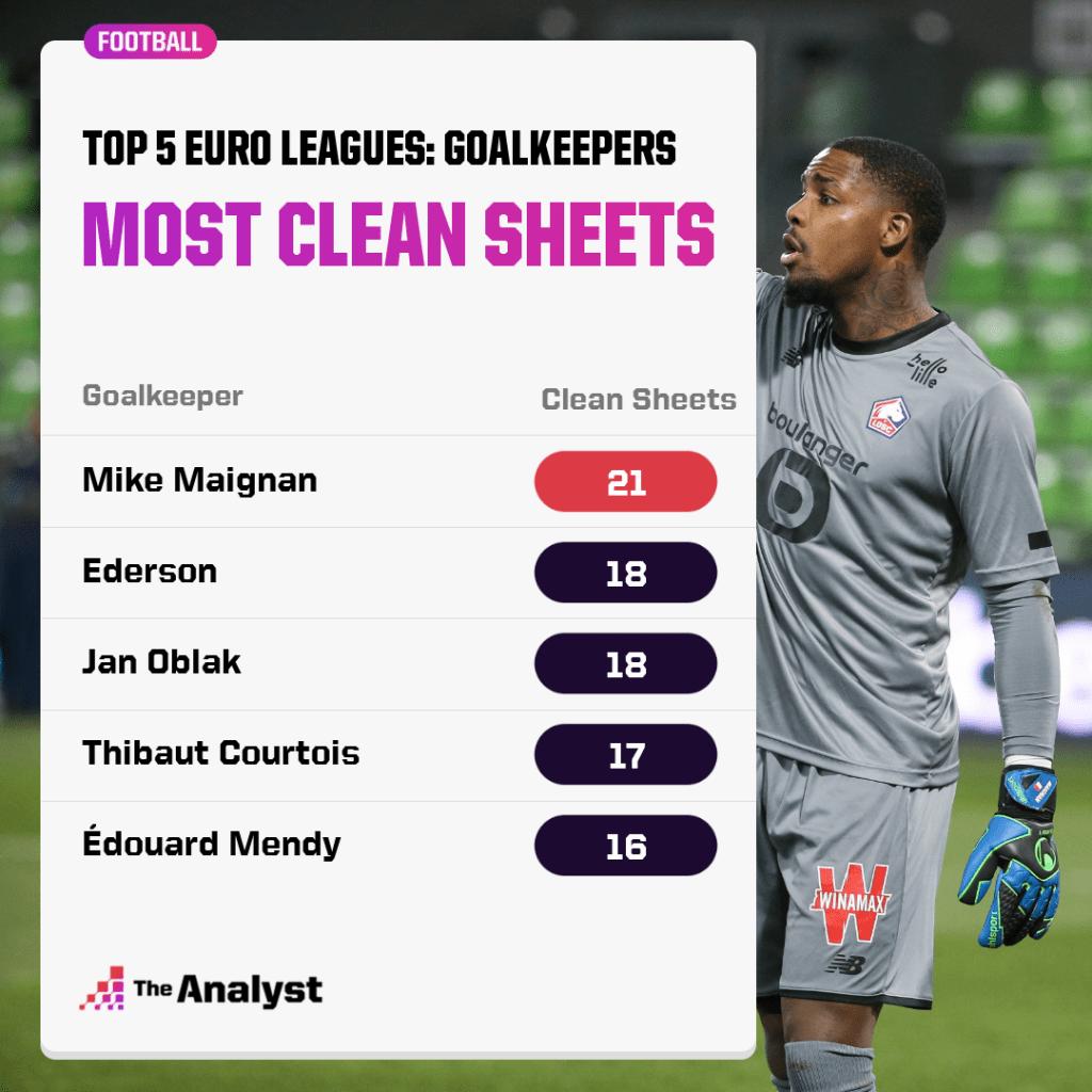 Top Five european leagues - most clean sheets