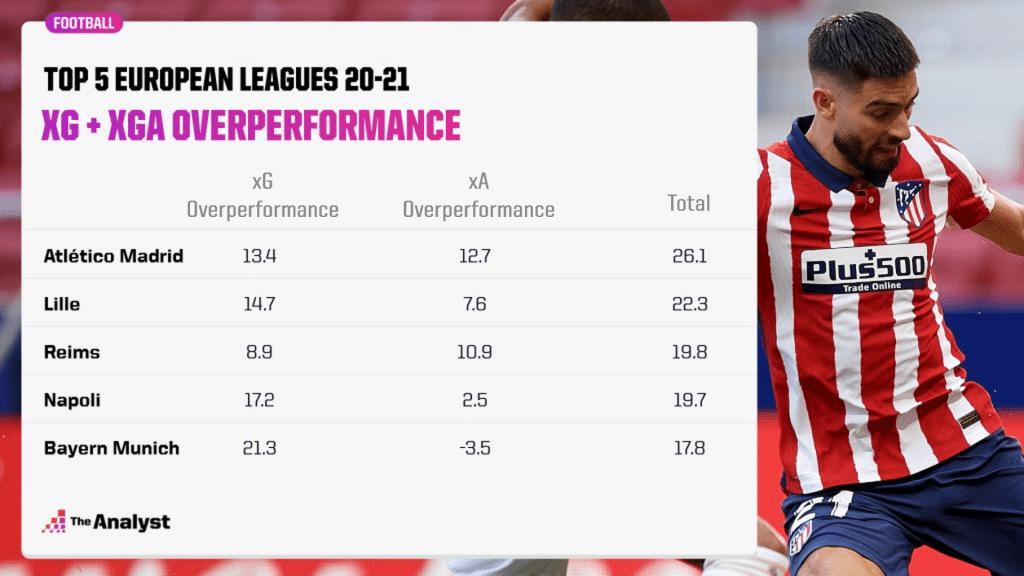 Top five european leagues, total overperformance