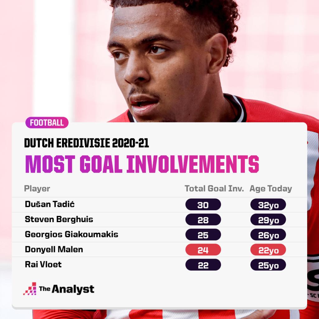 Eredivisie most goal involvements 2020-21