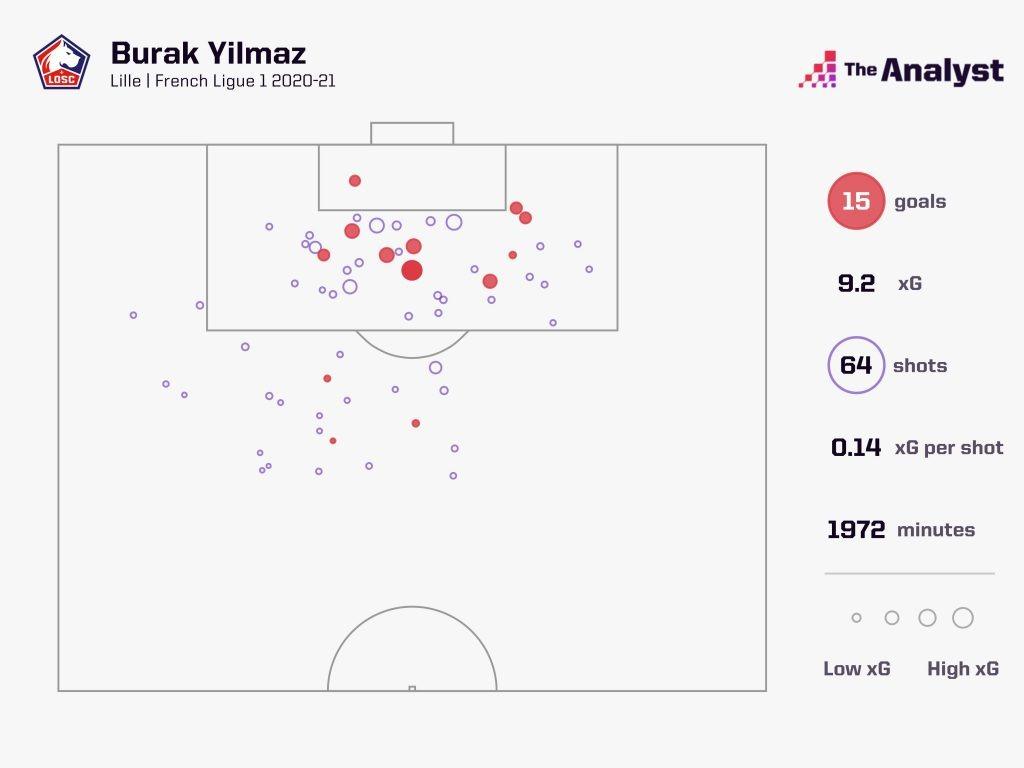 Yilmaz Ligue 1 2020-21 Shot Map