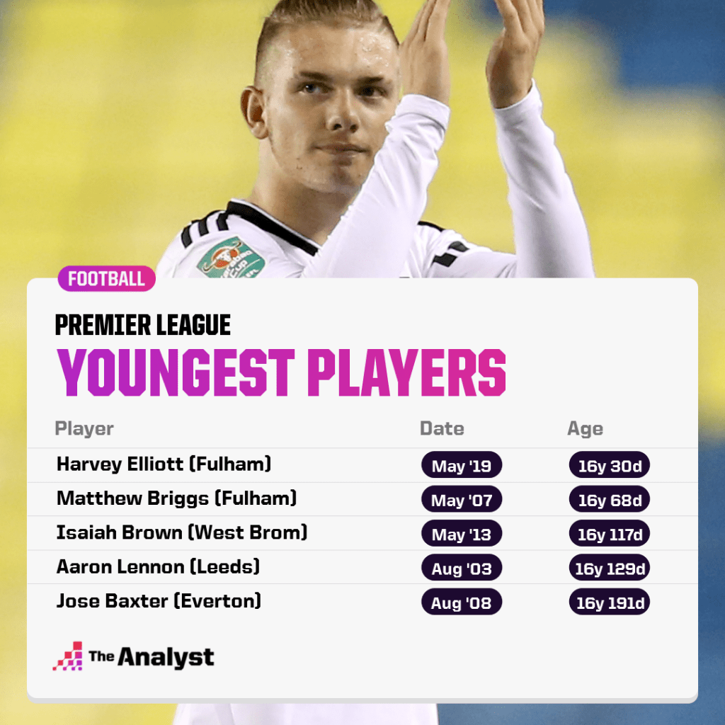 Youngest Ever Premier League Players