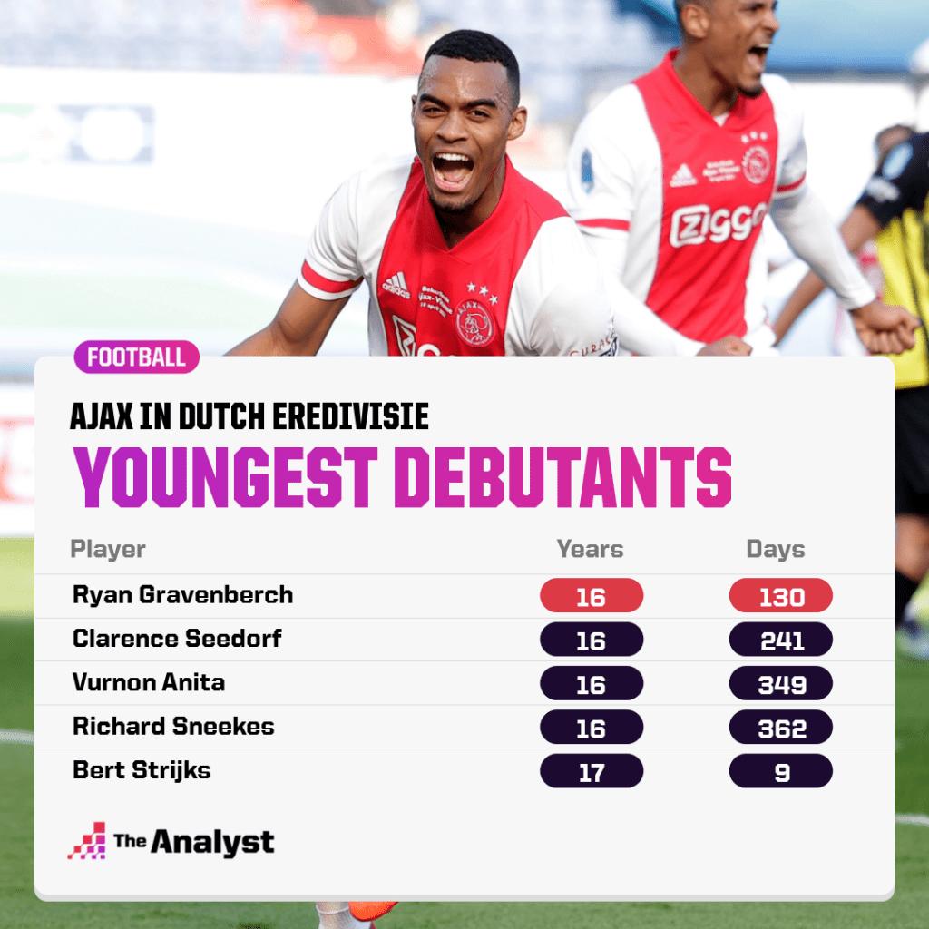youngest debutants for Ajax