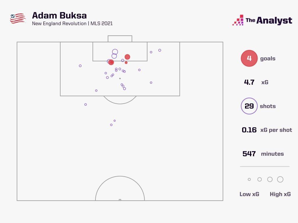Adam Buksa shots