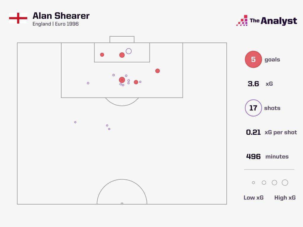 Alan Shearer Euro 96