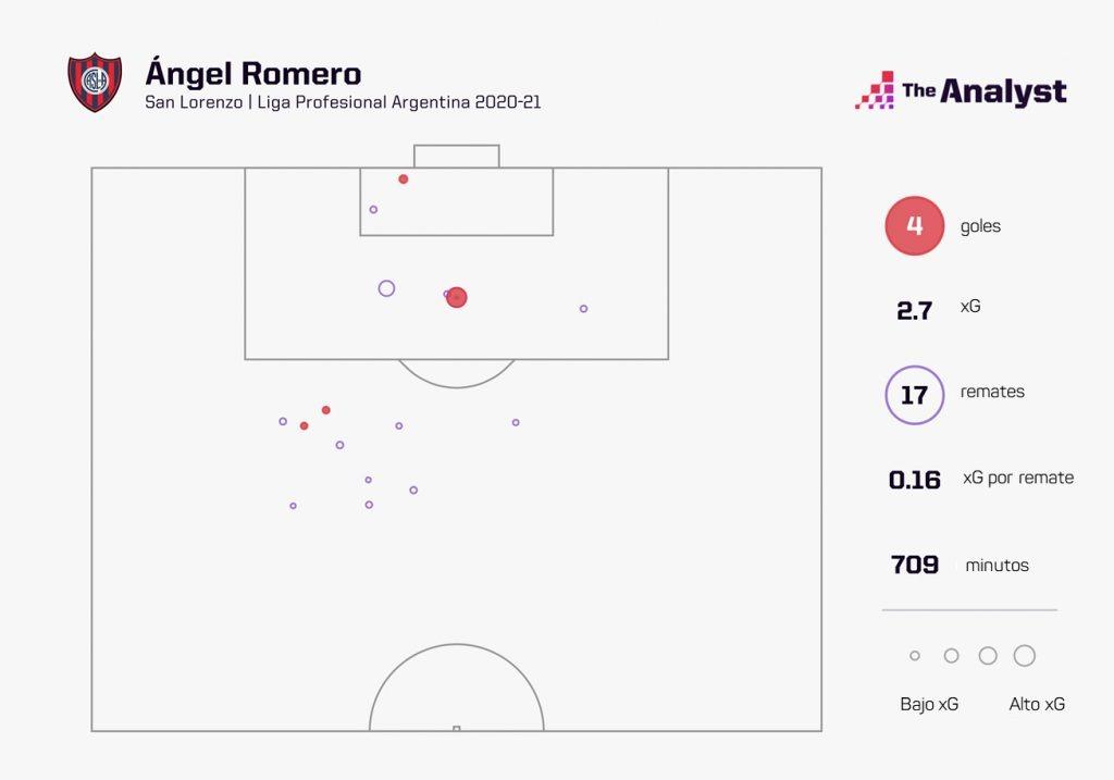 Angel Romero Expected Goals