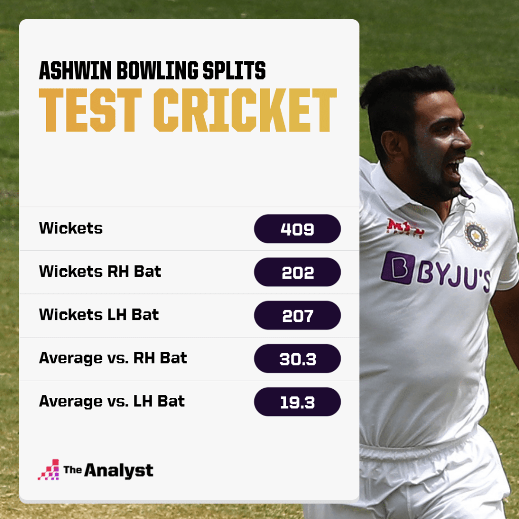 Ashwin Test cricket bowling splits