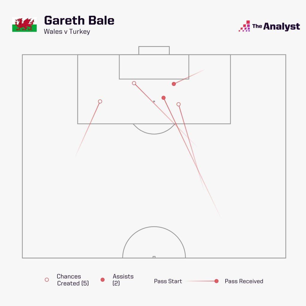 Gareth Bale Chances Created vs Turkey