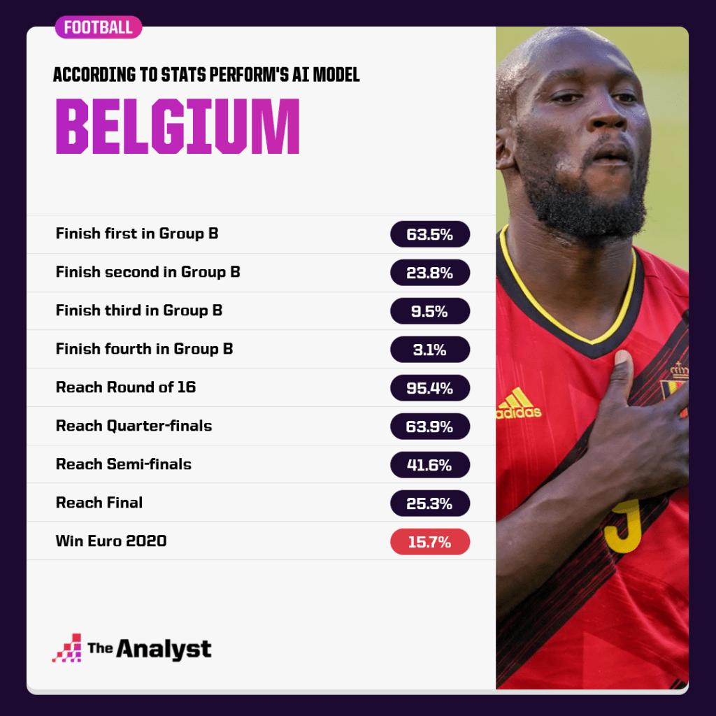 Belgium Chances to Win euro 2020