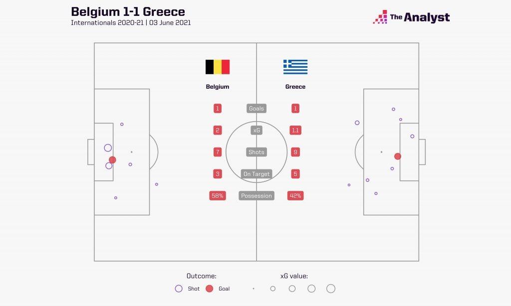 Belgium v Greece shot map