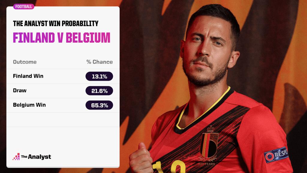 belgium-win-probability-finland